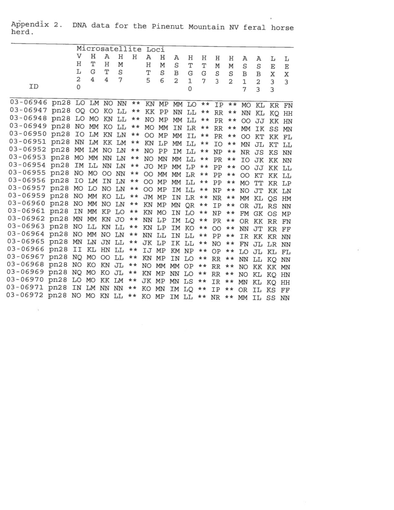 PM Pine Nut genetic Viability P14 Oct 2009
